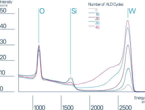 LEIS spectra taken after an increasing number of ALD cycles of WNxCy on silicon